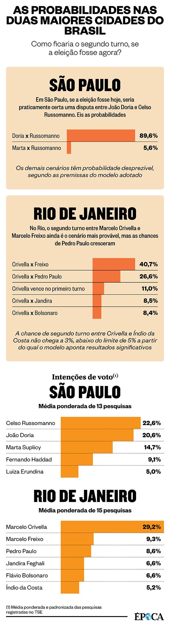 Eleições (Foto: ÉPOCA Infografia)