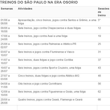Tabela São Paulo (Foto: GloboEsporte.com)