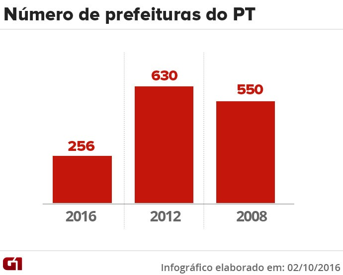 Gráfico número de prefeituras do PT
