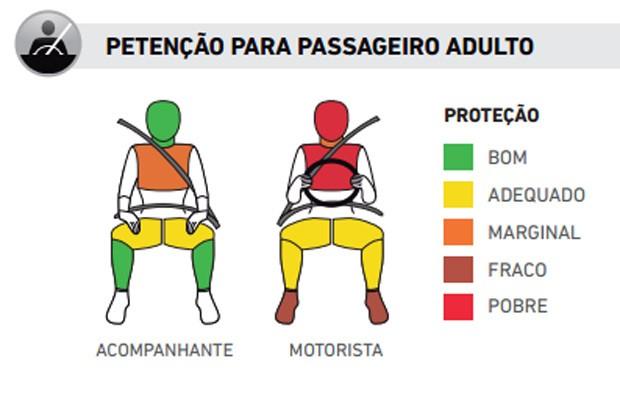 Desempenho-do-novo-Chery-QQ-nos-testes-de-colisão-do-Latin-NCAP (Foto: Divulgação)