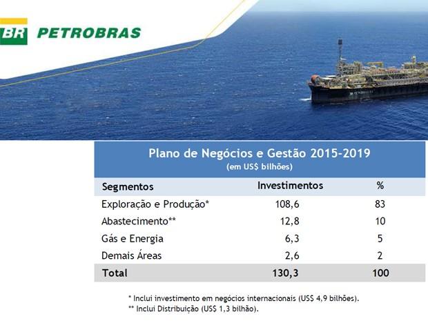 Petrobras reduz investimentos em 37% em novo plano de negócios (Foto: Reprodução / Petrobras)