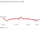 Dólar opera em alta, após fechar no patamar de R$ 3,10 na véspera