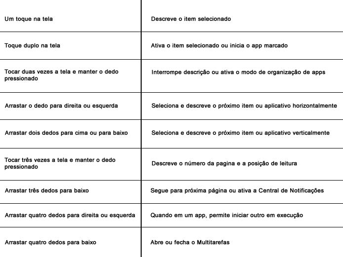 """Alguns dos principais comandos do """"VoiceOver"""" (Foto: Daniel Ribeiro / TechTudo)"""