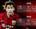 Reforço do Fla, Conca manteve bom desempenho na China até se lesionar