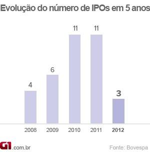 Número de IPOs nos últimos cinco anos (Foto: Editoria de arte/G1)