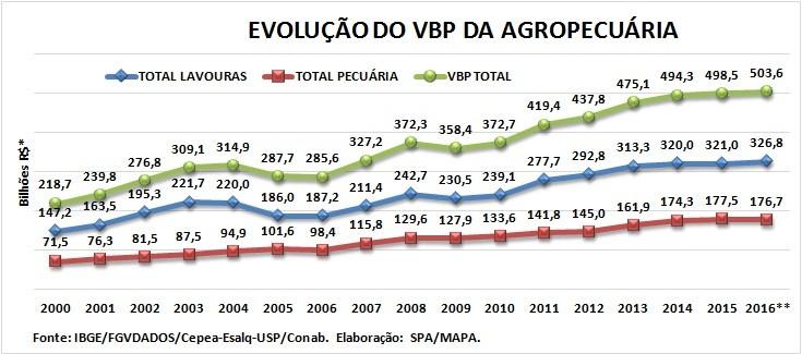 economia-vbp-grafico-janeiro (Foto: Ministério da Agricultura)