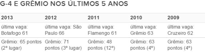 G-4 e Grêmio nos últimos cinco anos (Foto: Reprodução)