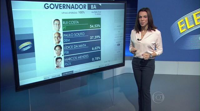 Rui Costa vence a disputa para o governo da Bahia no primeiro turno