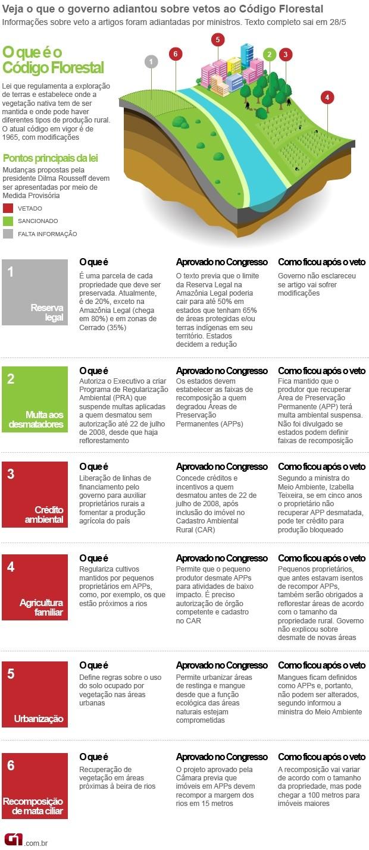 Info Código Florestal versão 3 - VALE ESTE (Foto: arte/G1)