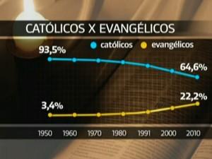 Arte Católicox X Evangélicos (Foto: Reprodução GloboNews)