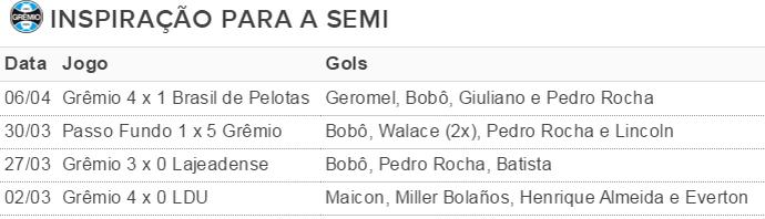 Tabela Grêmio resultados placares Gauchão (Foto: Reprodução)