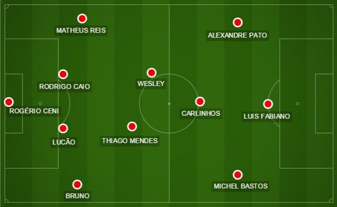 Sem Paulo Henrique Ganso, a opção do técnico Juan Carlos Osorio para a armação foi Carlinhos (Foto: GloboEsporte.com)