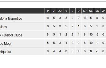 Atlético Mogi e União fazem clássico pelo estadual sub-20 neste sábado