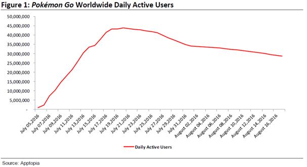 Gráfico dos usuários diários do Pokémon Go em escala mundial (Foto: Apptopia')