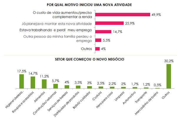 Higiene e Beleza é a área mais escolhida pelos novos empreendedores (Foto: Divulgação)