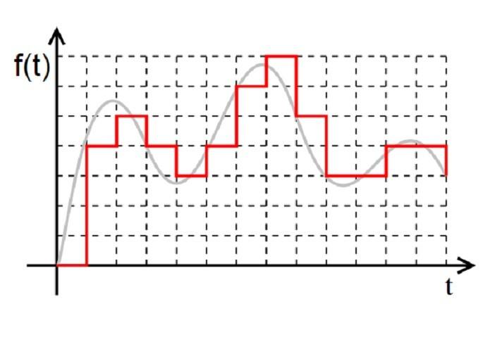 O sinal digital (Fonte: Reprodução / Wikipedia)