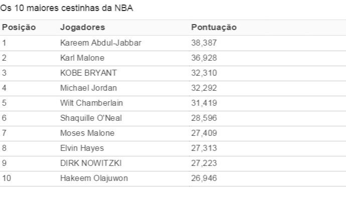 Tabela - Os 10 maiores cestinhas da NBA (Foto: Editoria de Arte)