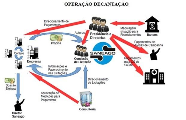 Imagem mostra esquema investigado pela PF na Saneago, em Goiás (Foto: Divulgação/PF)