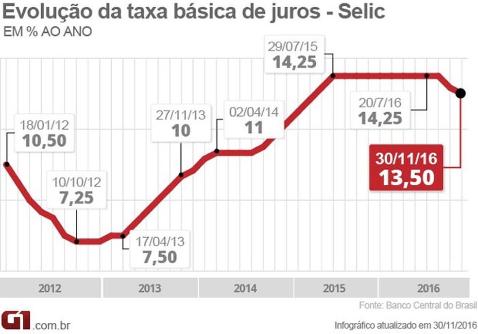 Taxa de juros Selic (Foto: Editoria de Arte/G1)