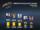 Geraldo tem 28%, Eloísio, 26%, e Courominas, 22%, diz Ibope