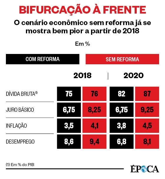 BIFURCAÇÃO À FRENTE O cenário econômico sem reforma já se mostra bem pior a partir de 2018 (Foto: Fontes: Itaú Unibanco e Paulo Tafner,  economista especialista em Previdência)