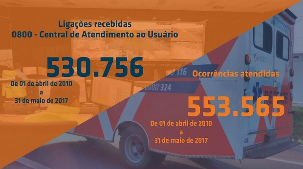 Atendimento Via Bahia (Foto: Ascom/Via Bahia)