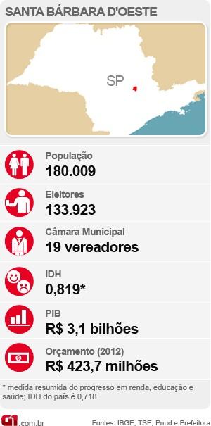 Veja o Raio-X com as estatísticas de Santa Bárbara d'Oeste para as eleições deste ano (Foto: Arte / G1)