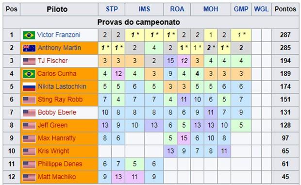 Classificação atualizada do campeonato ProMazda Championship (Foto: Divulgação/Promazda.com)