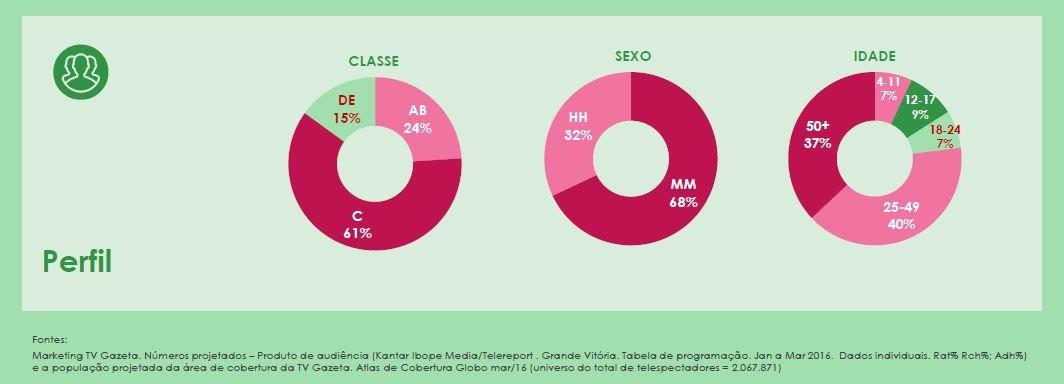 perfil Haja Coração (Foto: Marketing TV Gazeta ES)