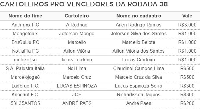 tabela vencedores cartola pro rodada 38 (Foto: GloboEsporte.com)