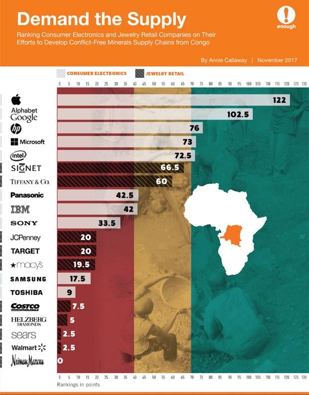 Empresas que mais se importam com sua cadeia de suprimentos no Congo (Foto: Reprodução)