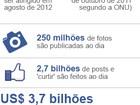 Entenda o IPO do Facebook, o que pode mudar e quem ganha com ele