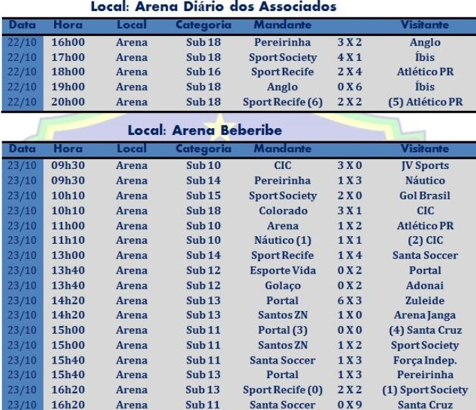 Resultados da nona rodada do Campeonato Pernambucano de Base de Futebol 7 (Foto: Divulgação / Federação Society PE)