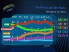 Russomanno tem 30%, Serra, 22%, e Haddad, 18%, diz Datafolha em SP