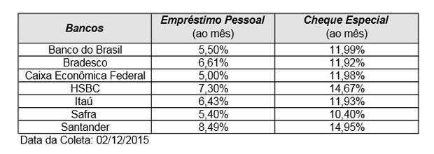 Taxas de juros em dezembro, pesquisa Procon (Foto: Reprodução/Procon-S`P)