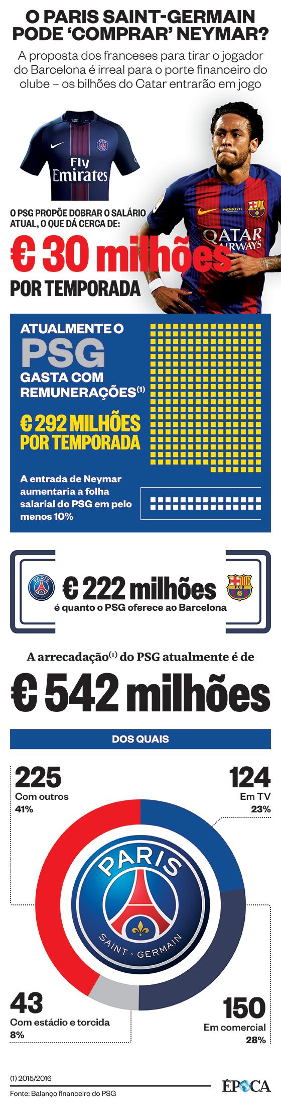 Neymar e PSG (Foto: ÉPOCA)