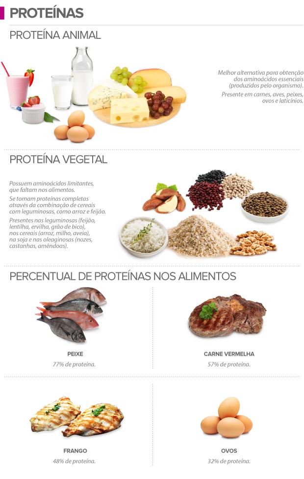 euatleta info alimentos ricos em proteínas complemento 02 (Foto: Editoria de Arte / GLOBOESPORTE.COM)