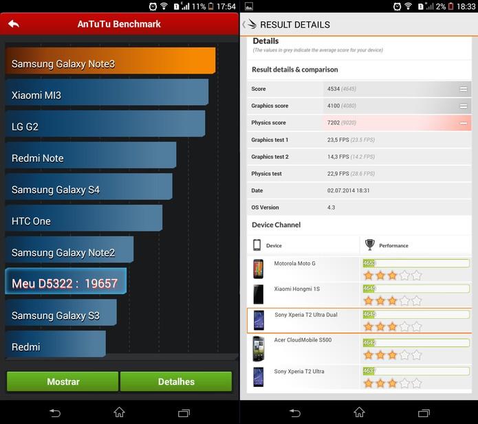 Resultado de benchmark do Xperia T2 Ultra Dual (Foto: Reprodução)