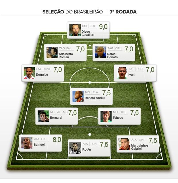 Seleção da 7ª rodada brasileiro 2012 (Foto: Editoria de arte / Globoesporte.com)