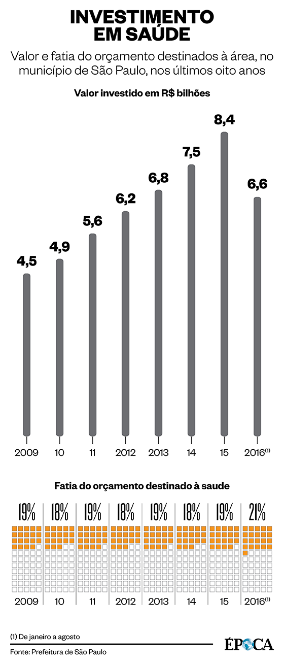 Fatia do orçamento da cidade de São Paulo destinada à Saúde nos últimos oito anos (Foto: ÉPOCA)