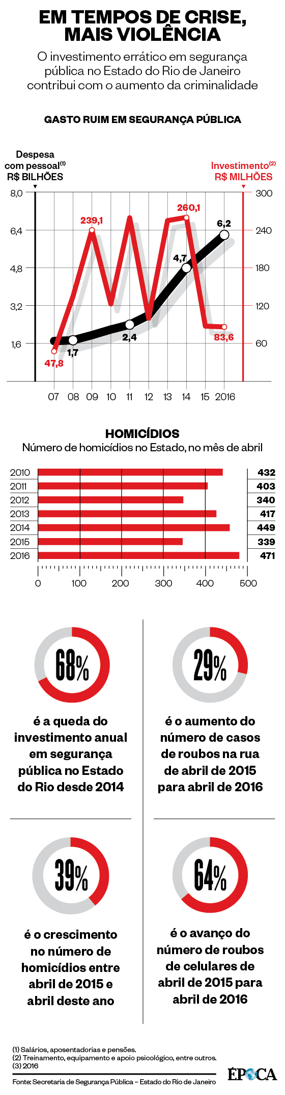 Infográfico sobre segurança pública do Rio de Janeiro  (Foto: Época )