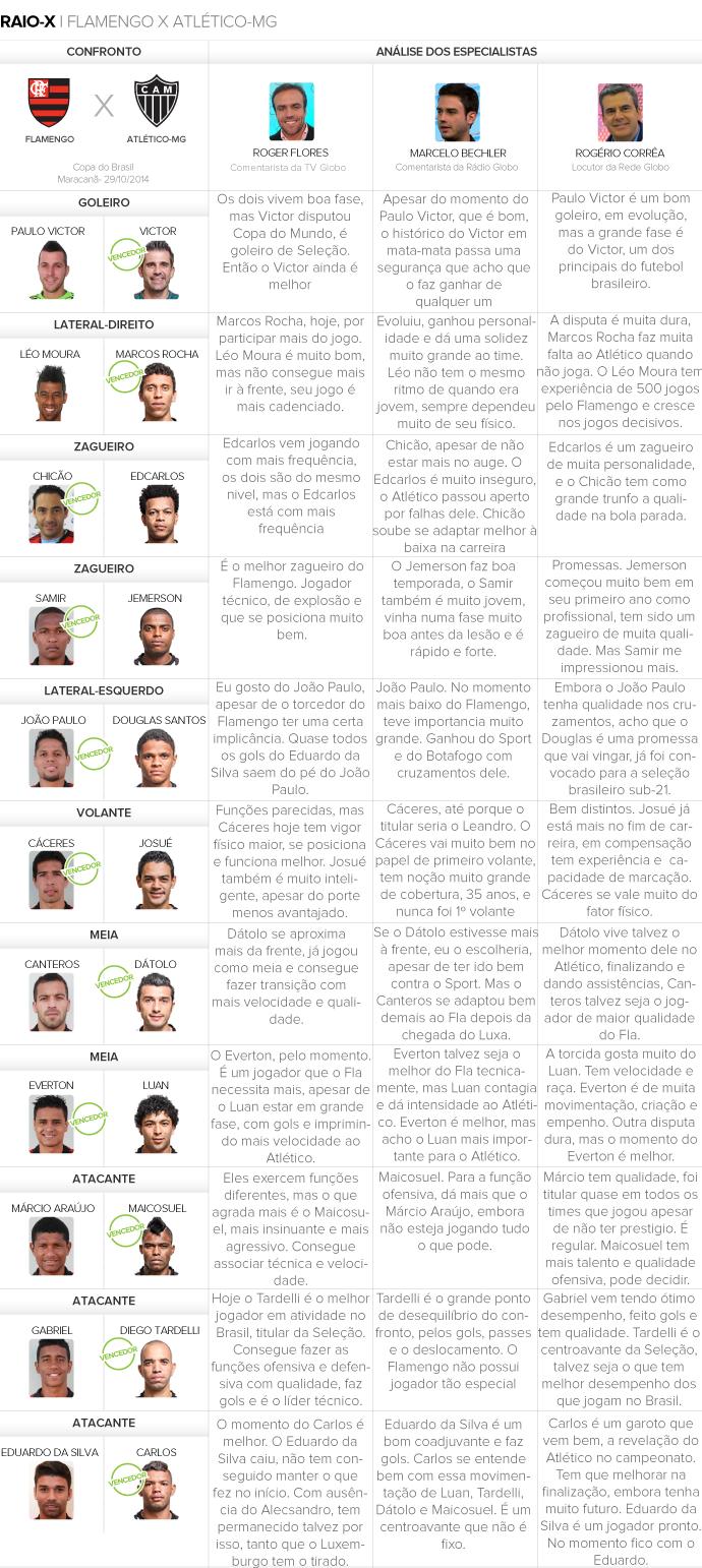 Raio X - Flamengo X Atlético-mg (Foto: Editoria de Arte)