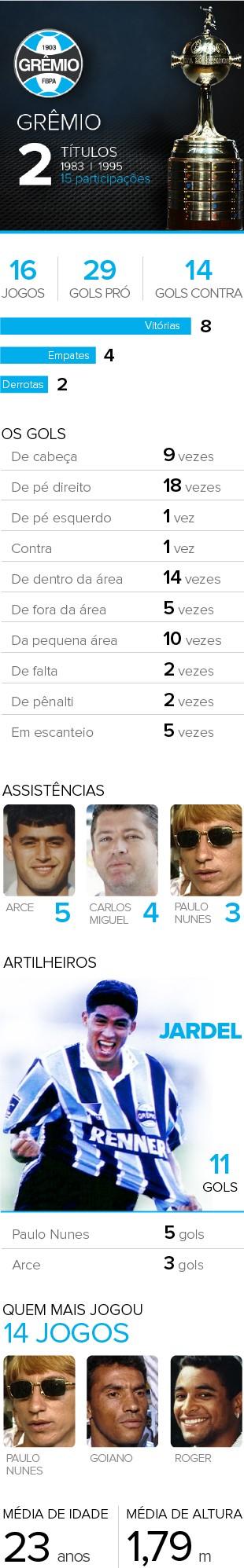 Info Grêmio 20 anos Bicampeonato Libertadores (Foto: Infoesporte)