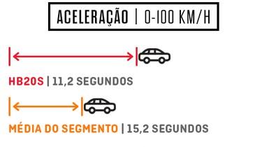 Aceleração Hyundai HB20 S 1.0 Turbo (Foto: Autoesporte)