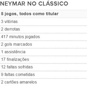 tabela neymar no clássico (Foto: GloboEsporte.com)