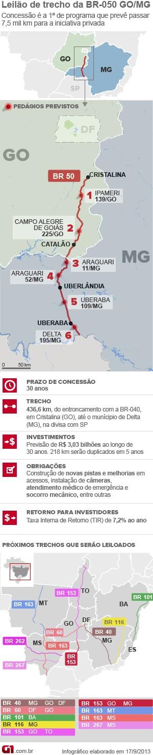 Leilão BR-050 (Foto: Editoria de Arte/G1)