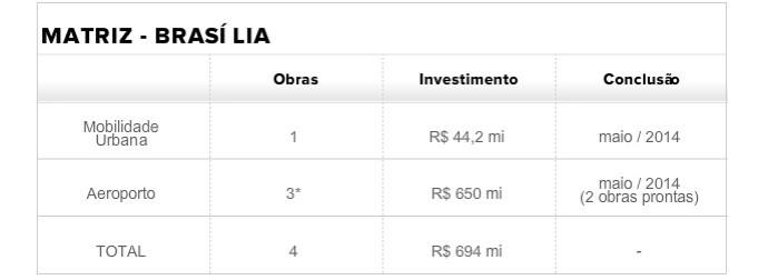 Tabela Matriz Brasília (correta) (Foto: infoesporte)