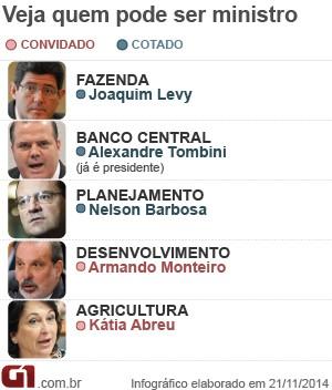 Prováveis ministros do segundo mandato de Dilma (Foto: Editoria de Arte / G1)