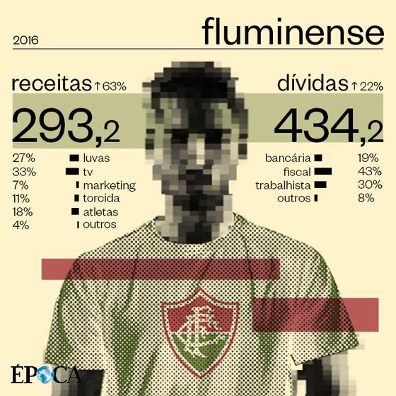 As finanças do Fluminense em 2016 (Foto: ÉPOCA)