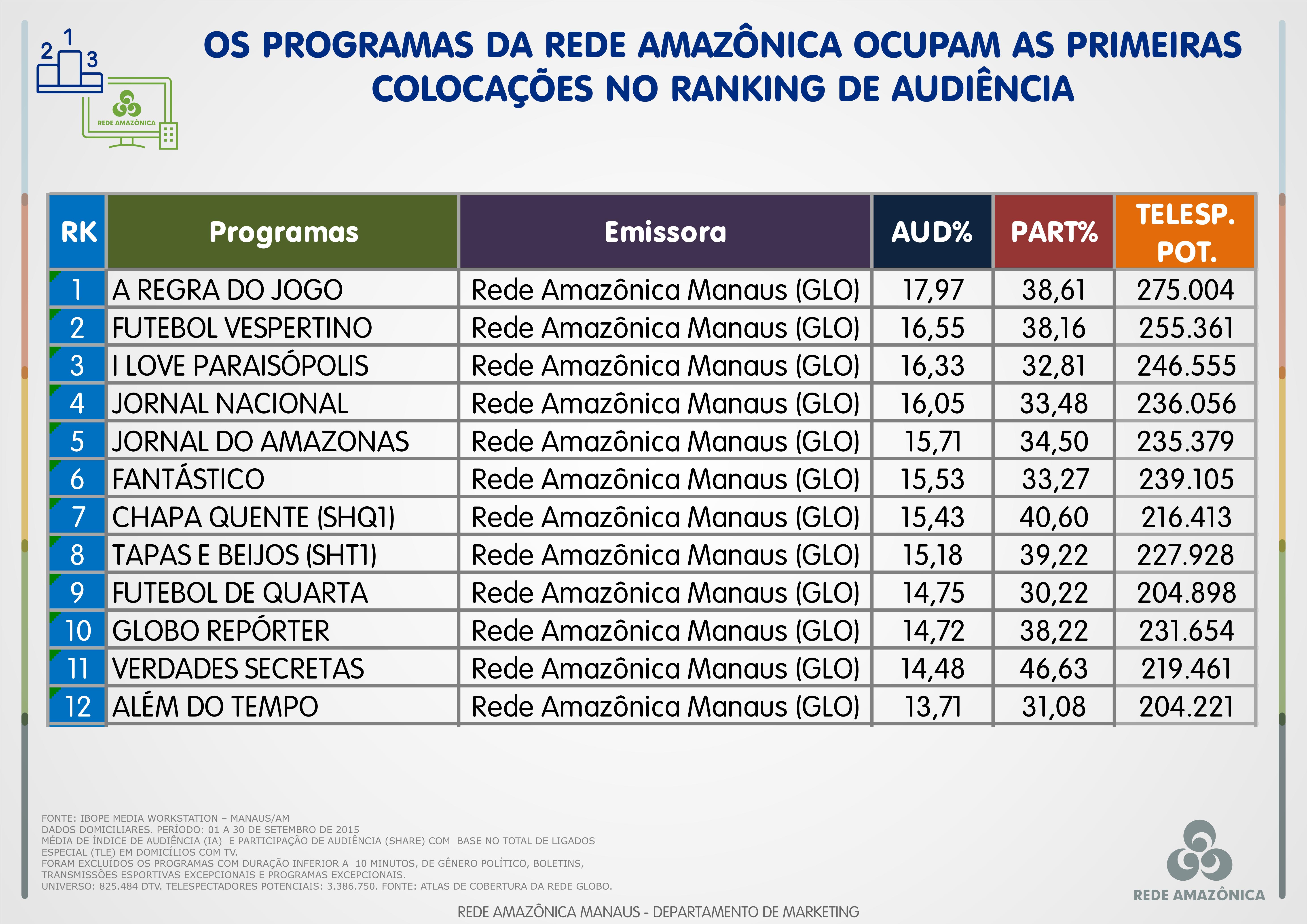 Rede Amazônica: veja o ranking geral de programas de setembro de 2015 (Foto: Marketing/Rede Amazônica)